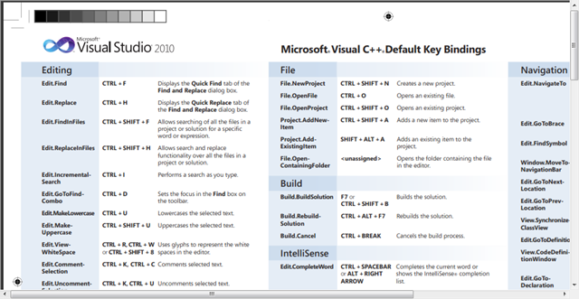 Download Microsoft Visual Studio 2010 Keyboard Shortcut Posters