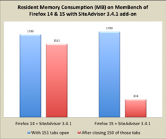 comparison graph with memory consumption between Firefox 14 and 15